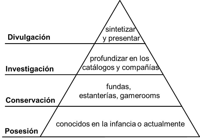 PiramideColeccionismoVideojuegos.jpg